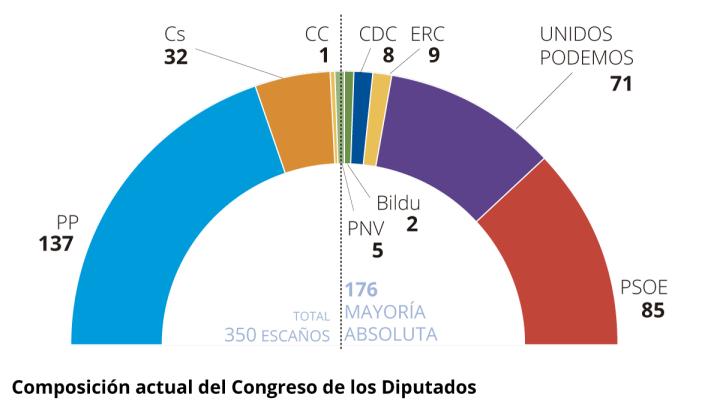composicion-congreso-diputados-1527754428407